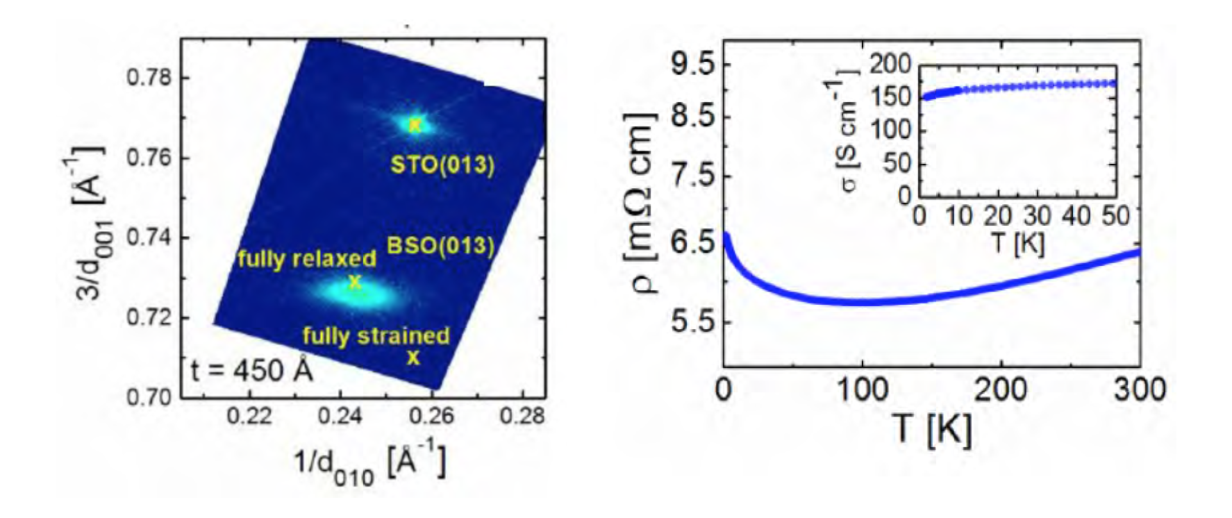 Facile Oxygen Vacancy Doping of the High Room Temperature Mobility Oxide Semiconductor BaSnO3