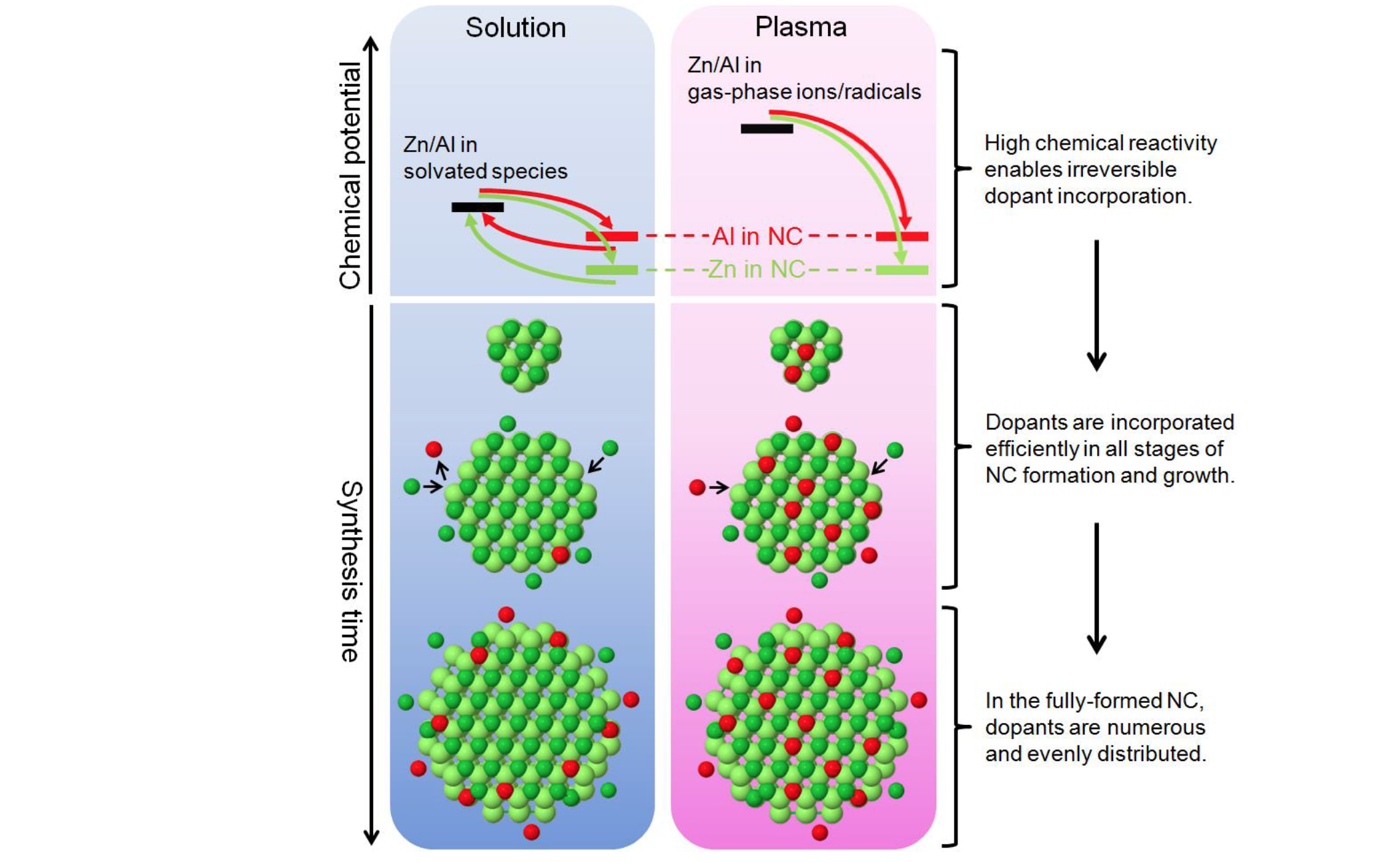 Efficient and uniform doping of zinc oxide nanocrystals via plasma synthesis