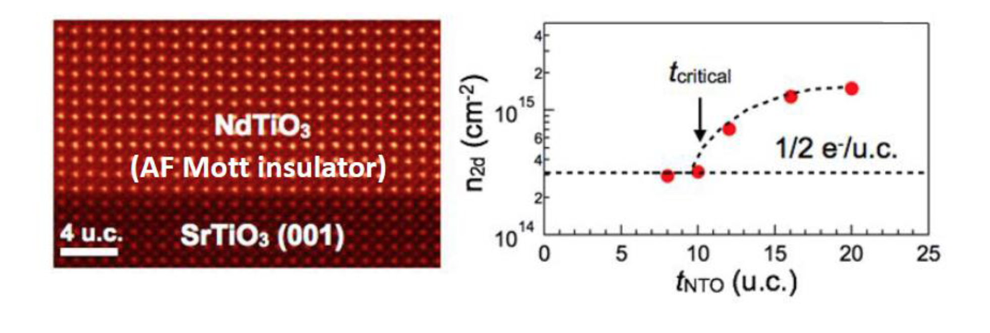 A Novel Route to Ultrahigh 2D Carrier Densities at Complex Oxide Interfaces