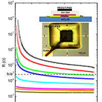 Solution-Processed Indium Oxide Transistors: Printing Two-Dimensional Metals