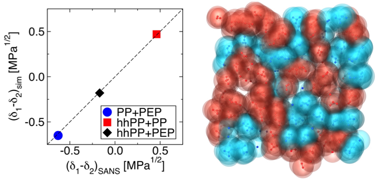 Molecular Simulation of Olefin Oligomer Blend Phase Behavior