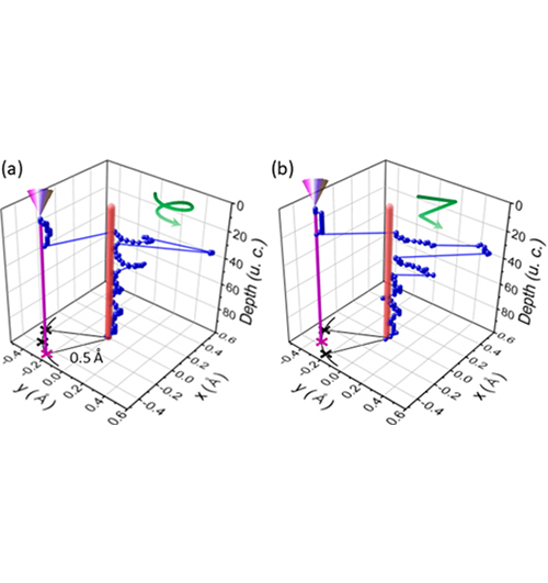 Subatomic Channeling and Spiraling Electron Beams in Crystals